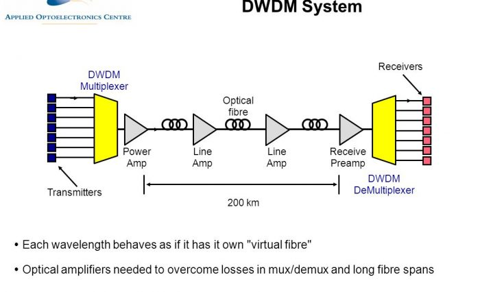 DWDM DeMultiplexer. Transmitters. 200 km. Each wavelength behaves as if it has it own virtual fibre Optical amplifiers needed to overcome losses in mux/demux and long fibre spans.